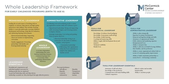 Whole Leadership Framework