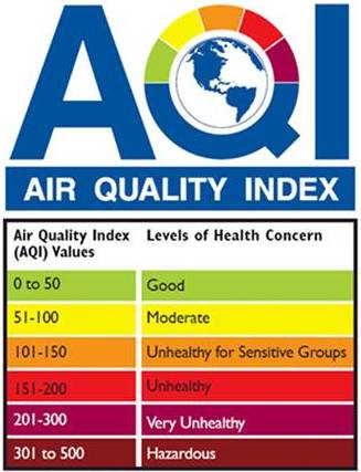Air Quality graph 0 to 50 good worst being 301 to 500