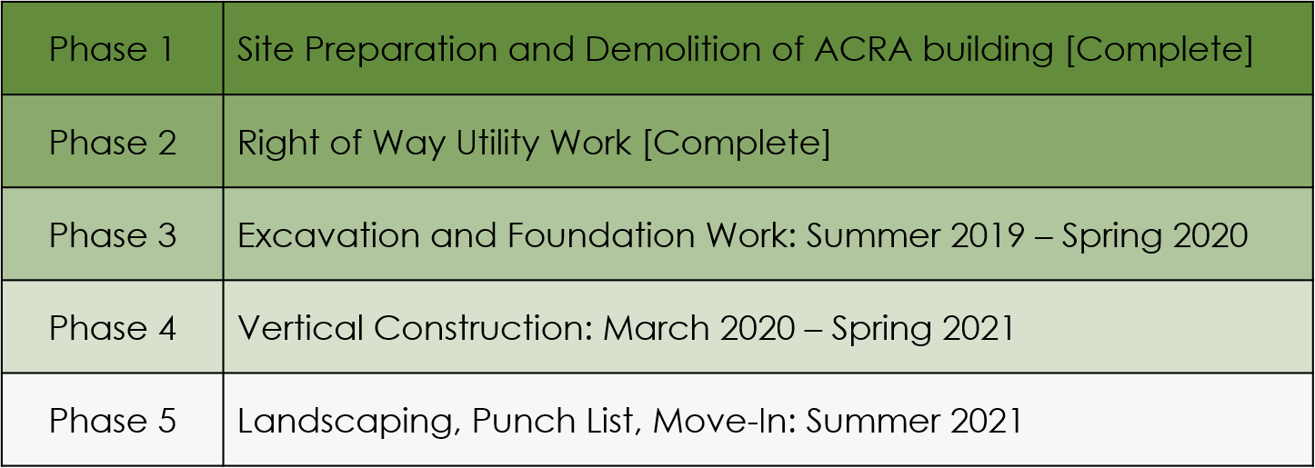 ACO Project Construction Schedule