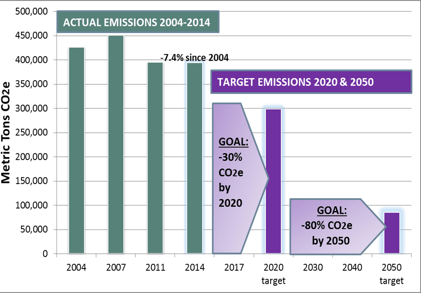 Bar Graph of Greenhouse Gas Actual and Target Emissions